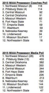 OSN-MIAA-Preseason-Football-Polls-2015